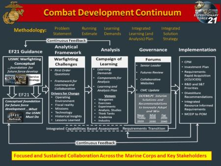 Combat Development Continuum